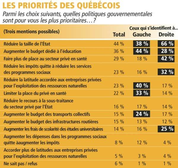 Les priorités des Québécois