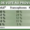 Intentions de vote au provincial<br />