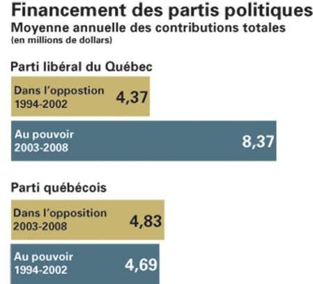 Deux partis politiques, deux réalités Moyenne annuelle des contributions totales (en millions de dollars)