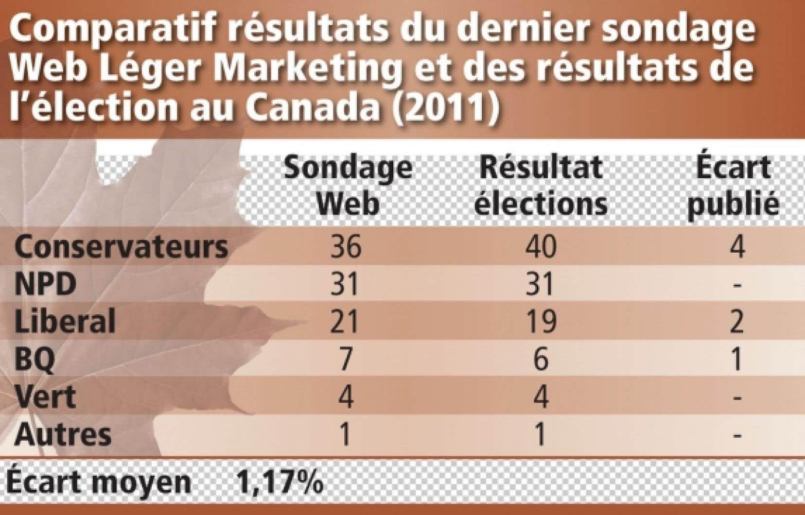046081f5f32581 La précision des sondages Internet   Le Devoir