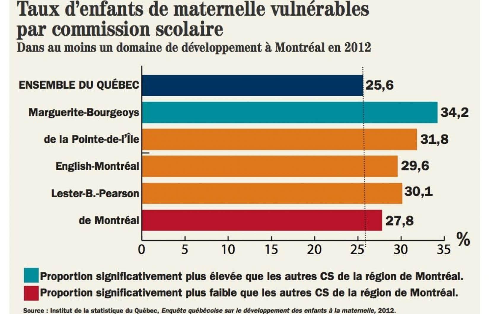 Enquête québécoise sur le développement des enfants à la maternelle, 2012.