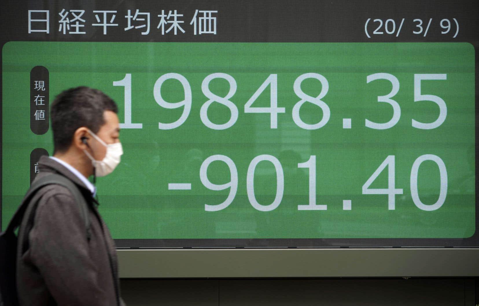 En fin de séance, l'indice Nikkei du Japon avait perdu 1050,99points à 19698,76.