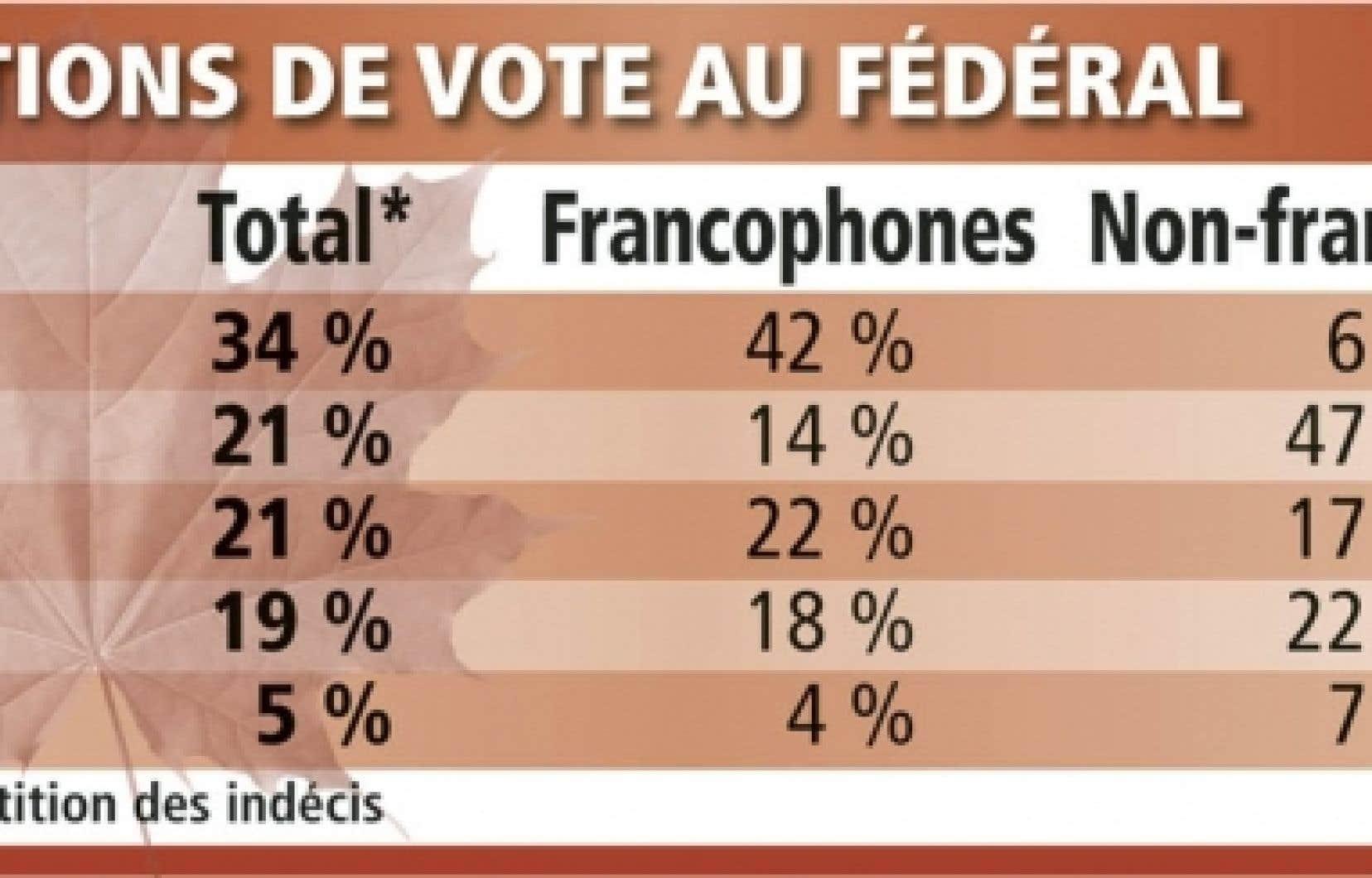 Intentions de vote au f&eacute;d&eacute;ral<br />