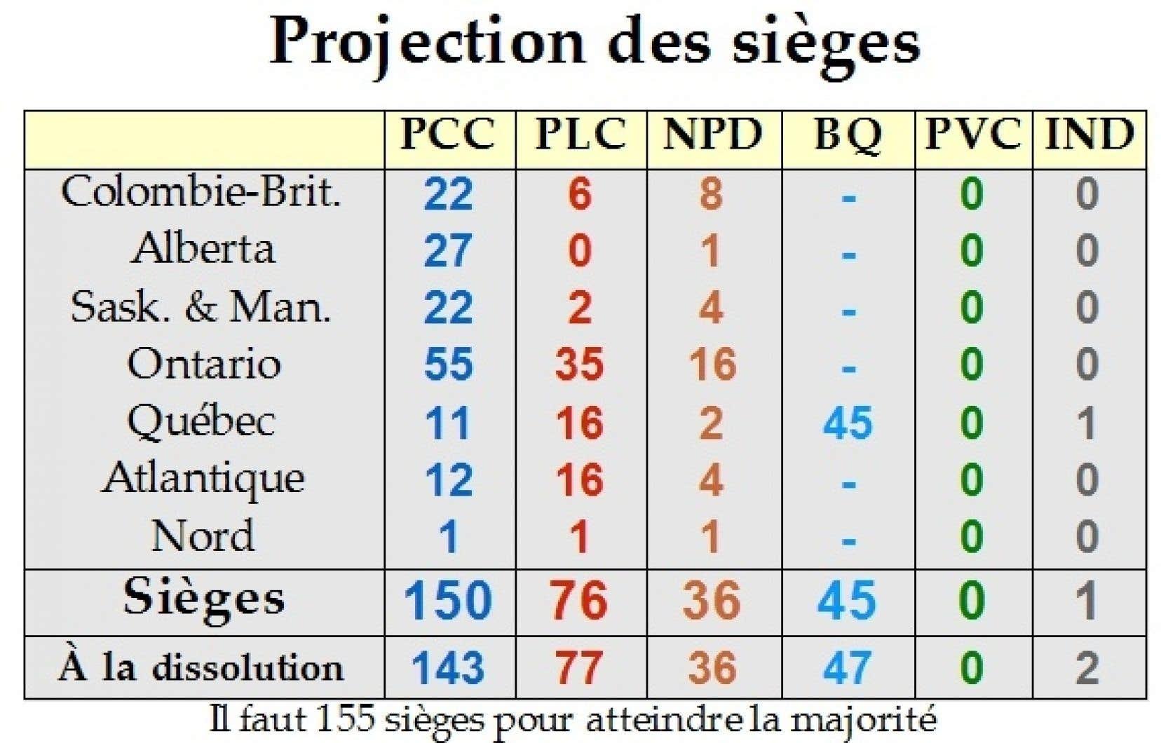 Projection du nombre de sièges par partis et par provinces