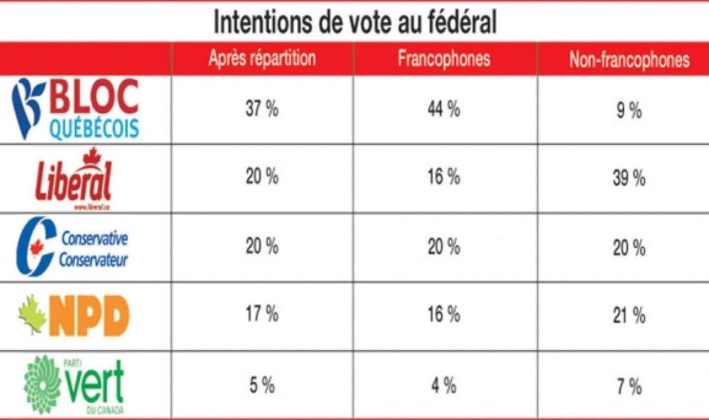 Sondage Léger Marketing-Le Devoir - Le Bloc tient bon pendant que le PLC termine sa glissade