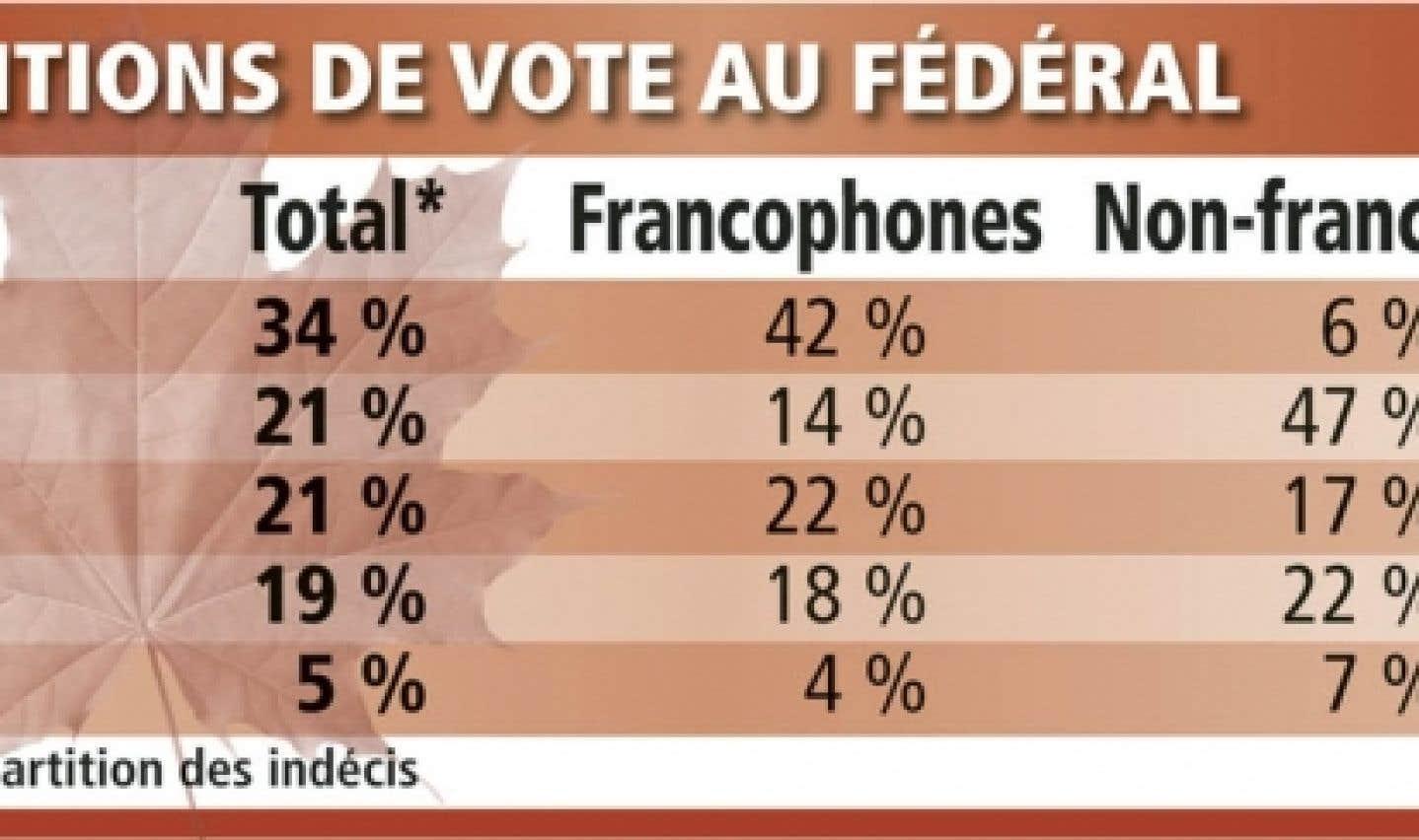 Sondage Léger Marketing-Le Devoir-The Gazette - Layton rattrape Ignatieff au Québec